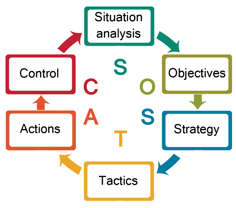 SOSTAC Planning System starts with Situation Analysis and moves to Objectives to Strategy to Tactics to Action and to Control (which feeds back into next period's Situation Analysis)