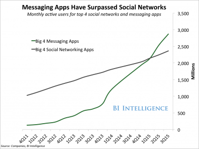 Message Apps Growth
