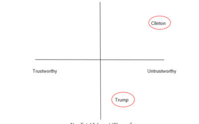 How Trump Won (a SOSTAC Analysis) – Part 1