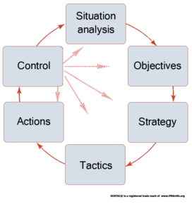 SOSTAC Planning framework, showing how Control section feeds into all other sections of a plan.