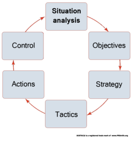 SOSTAC circle