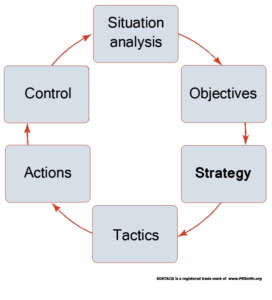 SOSTAC ®Planning Framework highlighting Strategy
