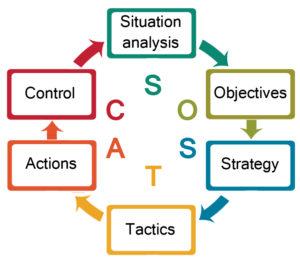 The SOSTAC ® Planning Framework